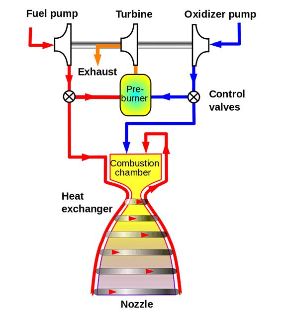 gas generator rocket cycle engine