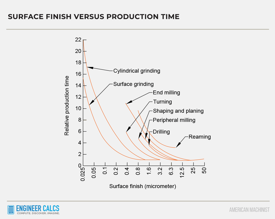 surface finish versus production time
