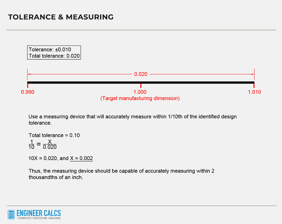tolerance and measuring